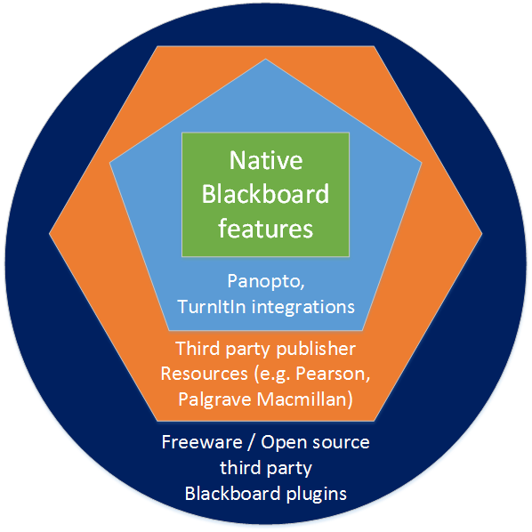 Blackboard Support Elements Diagram