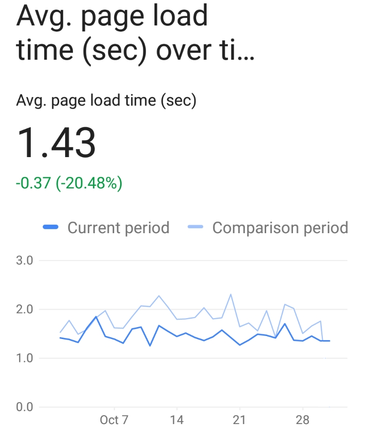 Average page load time of Blackboard