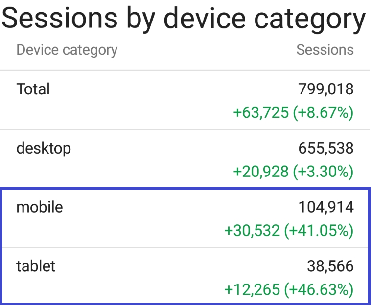 Sessions by device category