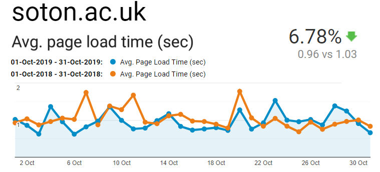 Graph showing average page load time for Blackboard when using a device on the Southampton University network