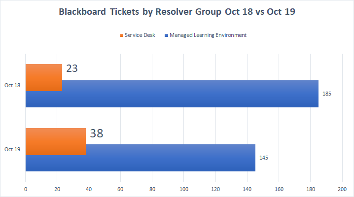 Blackboard Tickets by resolving group