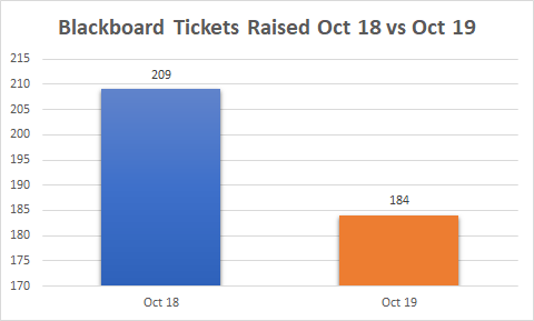 Graph comparing support ticket volumes, showing a 12% reduction.